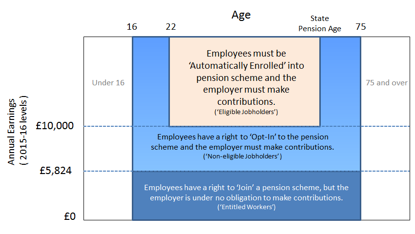 Auto Enrolment Categories